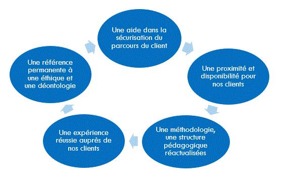 Schéma procédure VAE